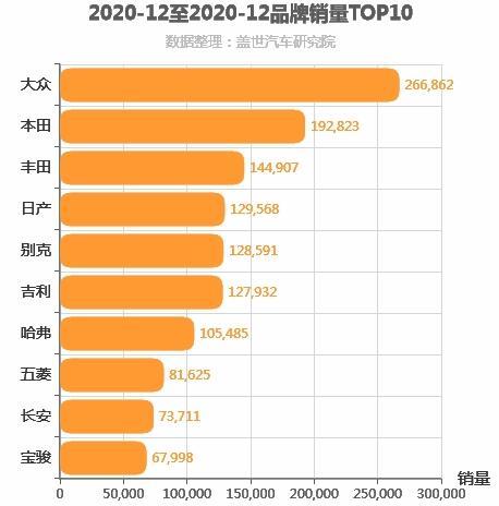 2020年12月所有汽车品牌销量排行榜 大众第一