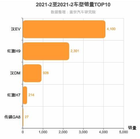 2021年2月自主C级轿车销量排行榜 汉EV销量第一