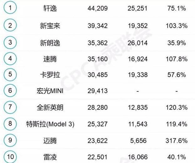 2021年3月轿车销量排行榜:宏光MINI扎根前十