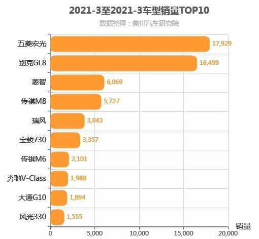 2021年3月MPV销量排行榜 五菱宏光第一