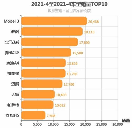 2021年4月B级轿车销量排行榜 Model 3位居第一