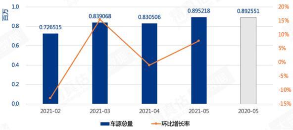 5月汽车保值率排行榜 合资回暖,自主攀升