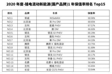 5月保值率排行榜,上汽乘用车旗下荣威、MG品牌保值率稳步提升!