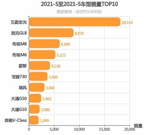 2021年5月MPV销量排行榜 五菱宏光位居第一