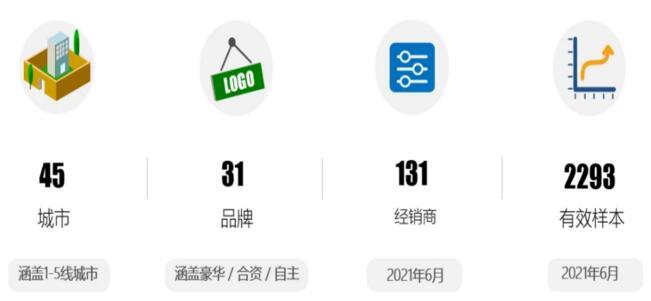 《2021年6月中国汽车消费者口碑指数报告》发布