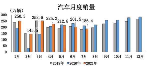 7月汽车销186.4万辆,同比降11.9%,中汽协:今年往后月均降幅7%