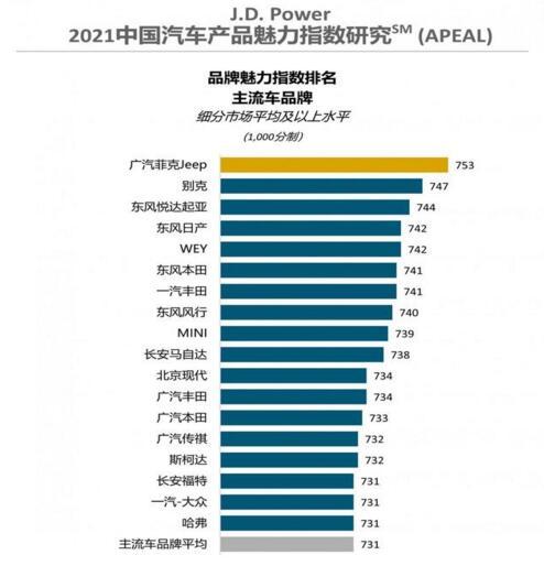 2021中国汽车产品魅力指数排行榜