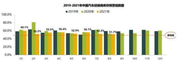 8月汽车经销商库存预警指数为51.7%,仍处于不景气区间