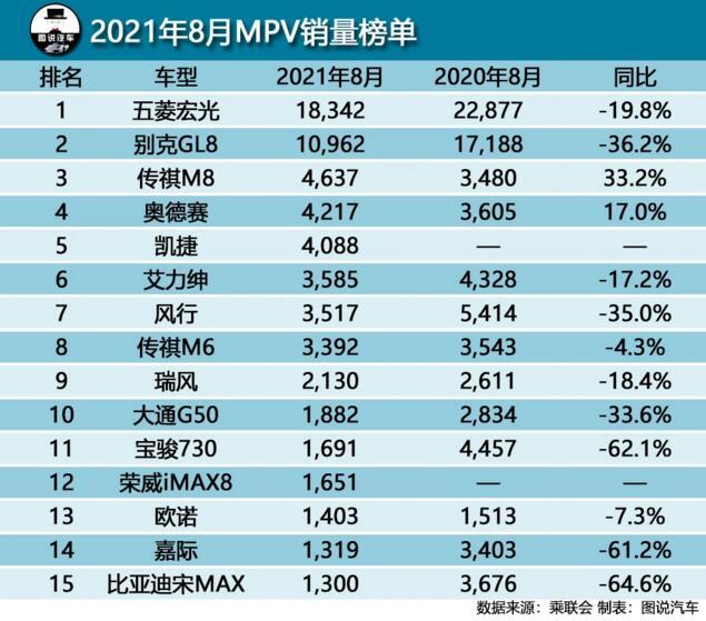 2021年8月MPV销量排行榜 别克GL8首次破万