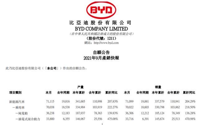 比亚迪:9月新能源汽车销量 7.11 万辆,同比增长 257.62%