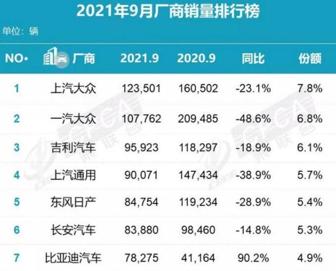 2021年9月车企销量排行榜:比亚迪、特斯拉成黑马
