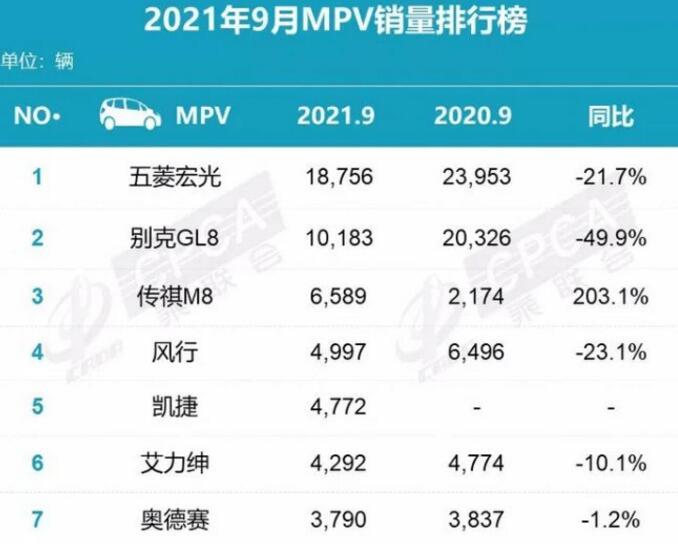 2021年9月MPV销量排行榜:传祺M8销量翻番