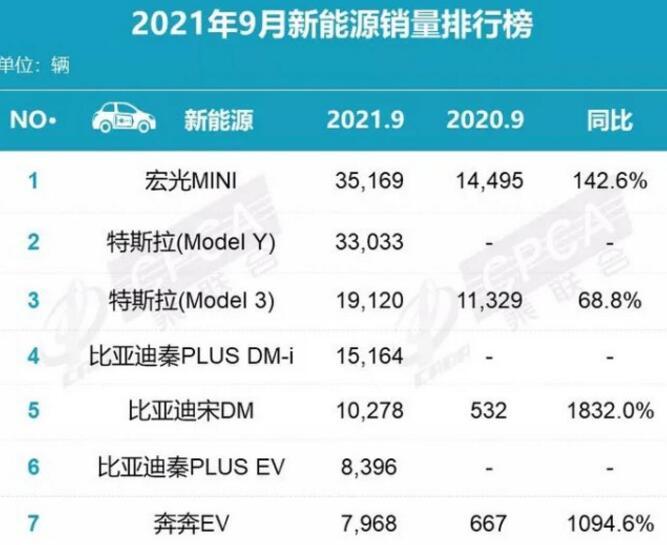 2021年9月新能源汽车销量排行榜:宏光MINI夺冠