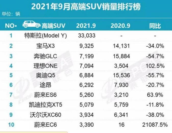 2021年9月高端SUV销量排行榜:特斯拉model Y夺冠